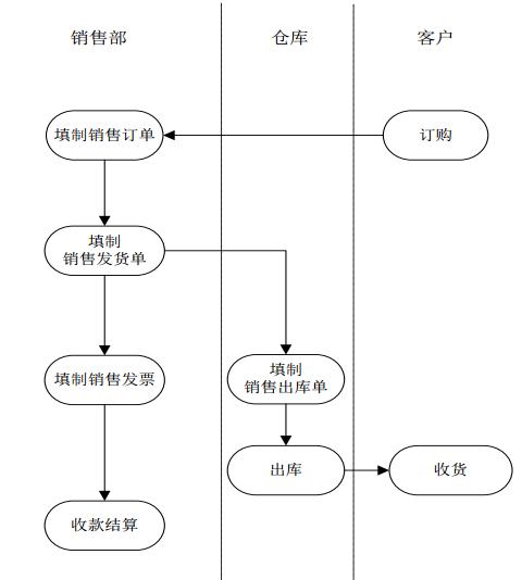 销售管理业务流程.png
